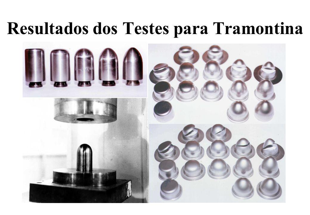 Resultados dos Testes para Tramontina