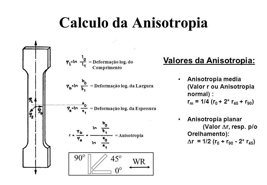 Calculo da Anisotropia Anisotropia media (Valor r ou Anisotropia normal) : r m = 1/4 (r 0 + 2* r 45 + r 90 ) Anisotropia planar (Valor r, resp. p/o Or