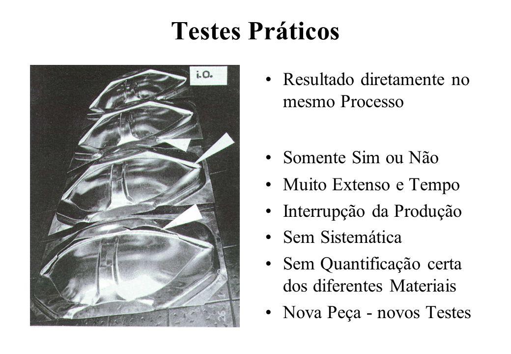 Testes Práticos Resultado diretamente no mesmo Processo Somente Sim ou Não Muito Extenso e Tempo Interrupção da Produção Sem Sistemática Sem Quantific