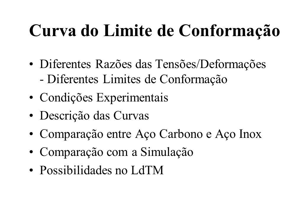 Curva do Limite de Conformação Diferentes Razões das Tensões/Deformações - Diferentes Limites de Conformação Condições Experimentais Descrição das Cur
