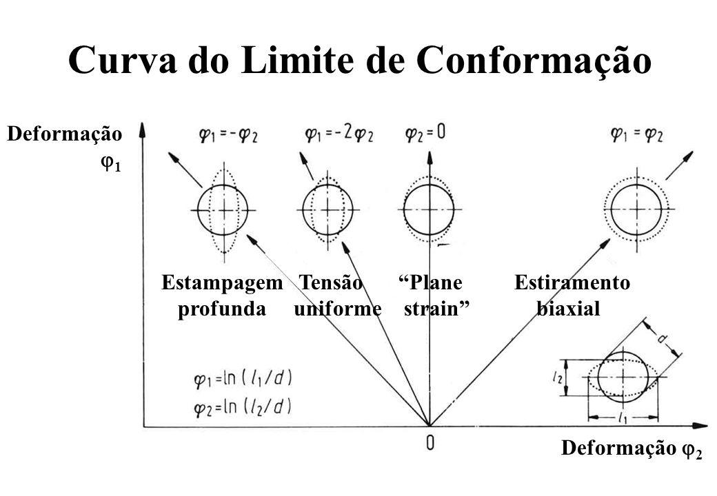 Curva do Limite de Conformação Deformação 1 Deformação 2 Estampagem profunda Tensão uniforme Plane strain Estiramento biaxial