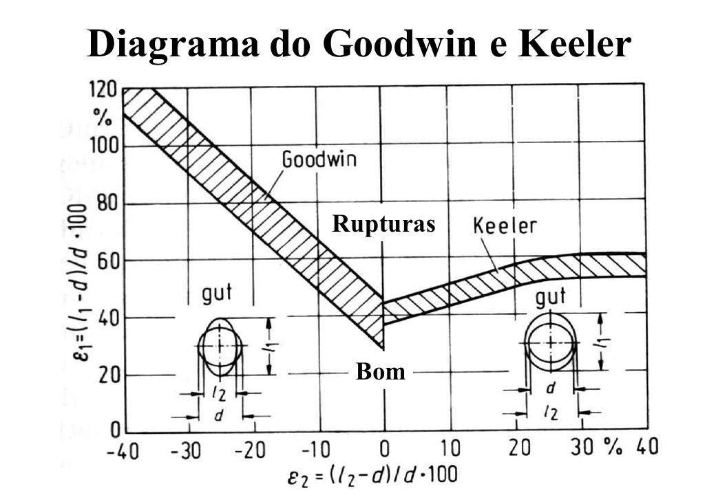 Diagrama do Goodwin e Keeler Rupturas Bom
