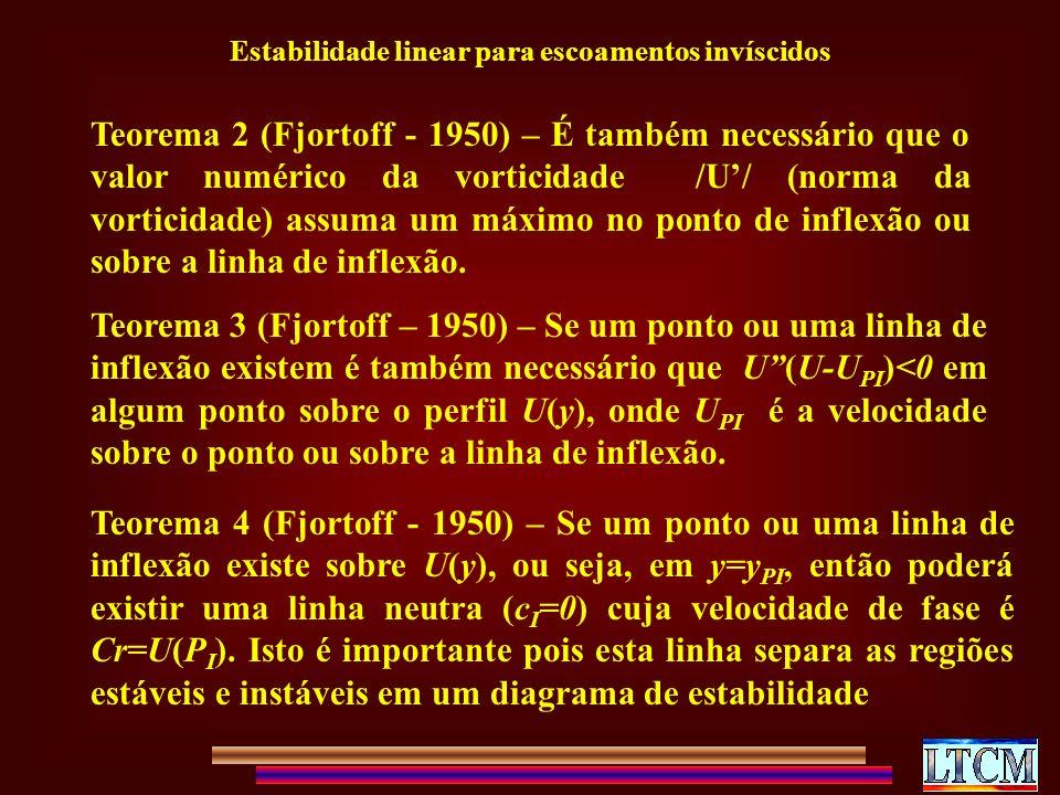Estabilidade linear para escoamentos invíscidos Teorema 2 (Fjortoff - 1950) – É também necessário que o valor numérico da vorticidade /U/ (norma da vorticidade) assuma um máximo no ponto de inflexão ou sobre a linha de inflexão.