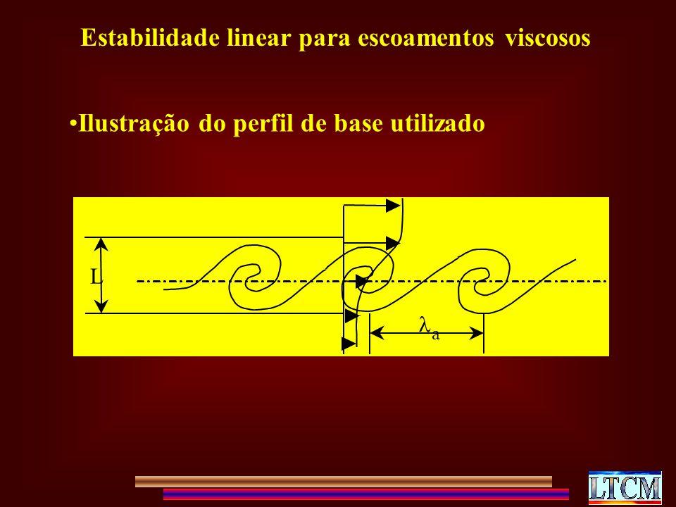 Estabilidade linear para escoamentos viscosos Ilustração do perfil de base utilizado L a