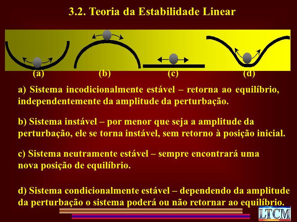 3.2. Teoria da Estabilidade Linear (a) (b) (c) (d) a) Sistema incodicionalmente estável – retorna ao equilíbrio, independentemente da amplitude da per