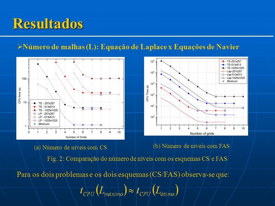 Número de malhas (L): Equação de Laplace x Equações de Navier Resultados Para os dois problemas e os dois esquemas (CS/FAS) observa-se que: Fig.