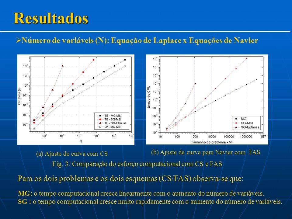 Resultados Número de variáveis (N): Equação de Laplace x Equações de Navier Para os dois problemas e os dois esquemas (CS/FAS) observa-se que: Fig.