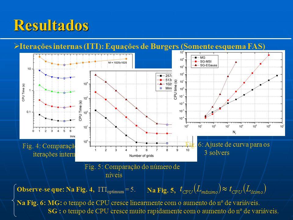 Iterações internas (ITI): Equações de Burgers (Somente esquema FAS) Resultados Fig.
