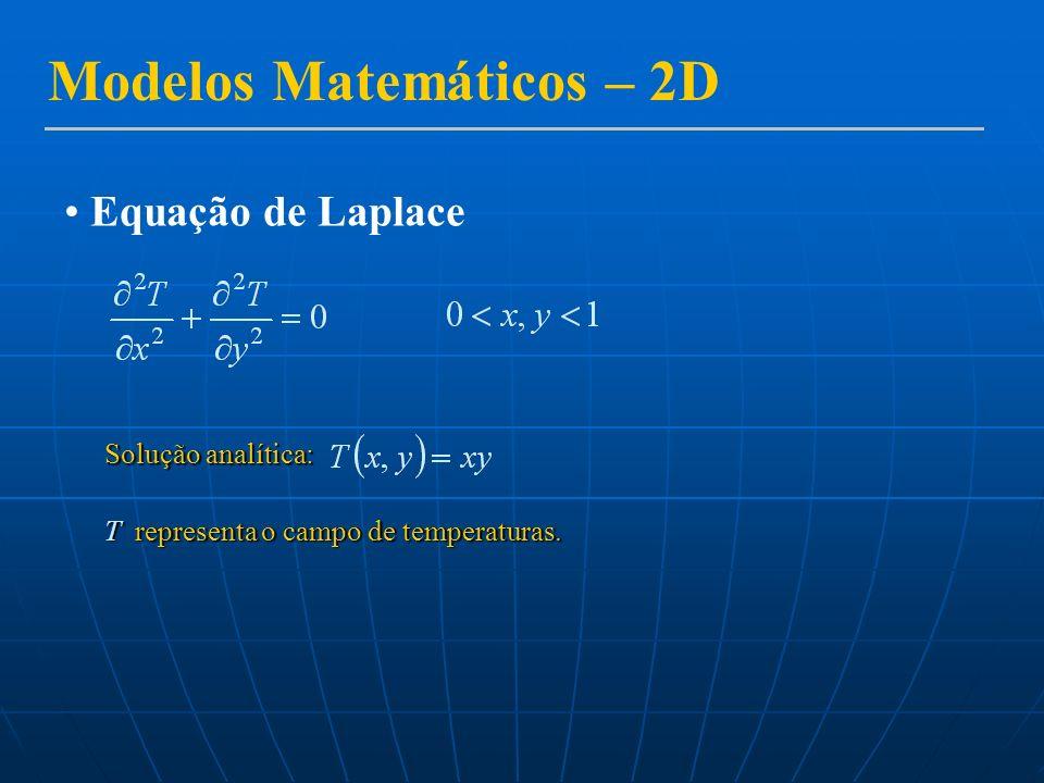 Modelos Matemáticos – 2D Equação de Laplace Solução analítica: T representa o campo de temperaturas.