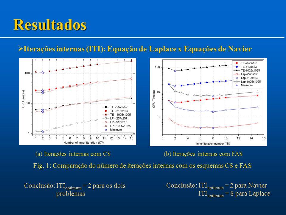 Iterações internas (ITI): Equação de Laplace x Equações de Navier Conclusão: ITI optimum = 2 para os dois problemas Fig.