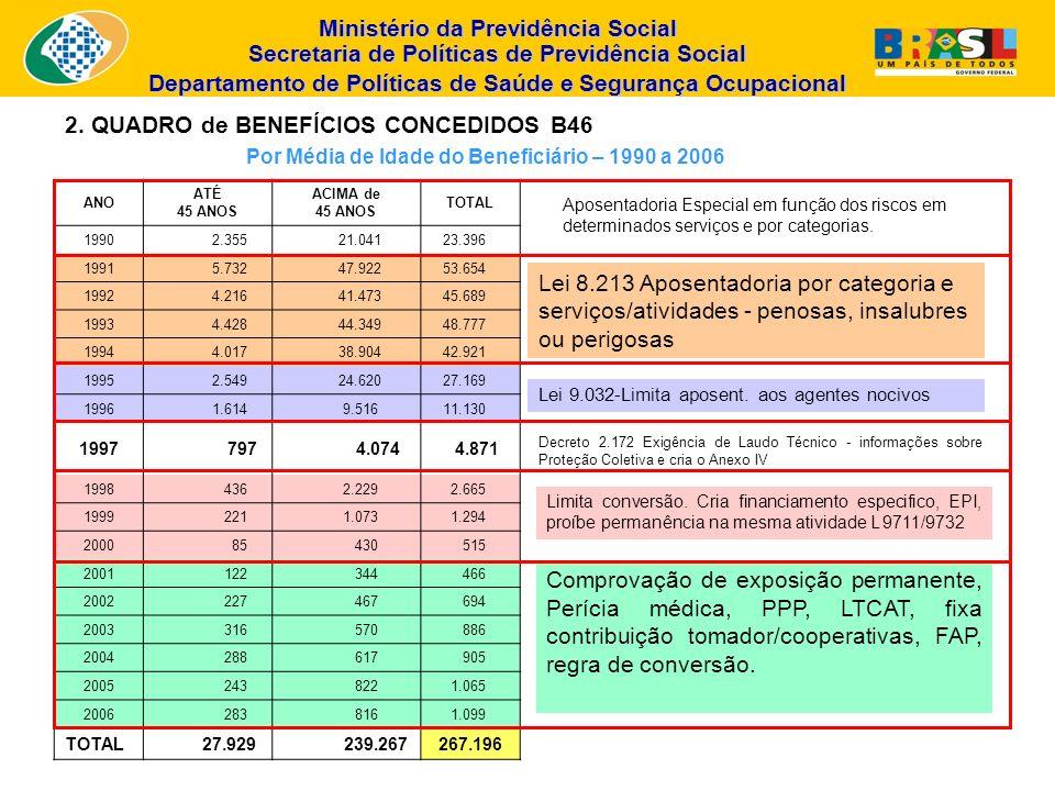 Ministério da Previdência Social Secretaria de Políticas de Previdência Social Departamento de Políticas de Saúde e Segurança Ocupacional ANO ATÉ 45 A