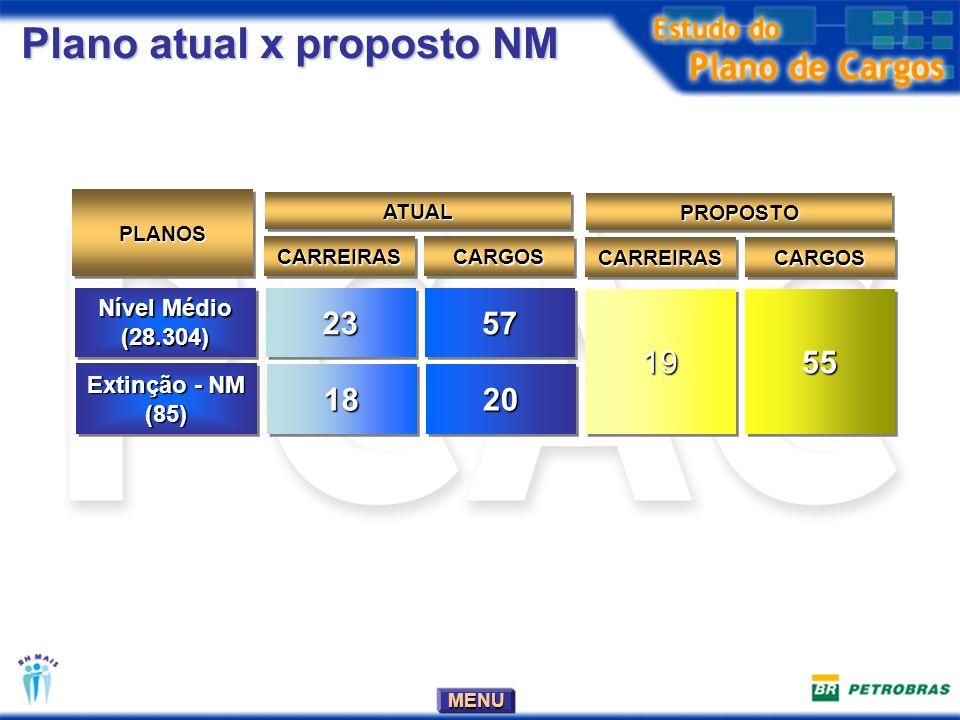 MENU Plano atual x proposto NM Nível Médio (28.304) (28.304)23235757 PLANOSPLANOS CARREIRASCARREIRASCARGOSCARGOS ATUALATUAL 19195555 CARREIRASCARREIRASCARGOSCARGOS PROPOSTOPROPOSTO Extinção - NM (85) (85) 18182020