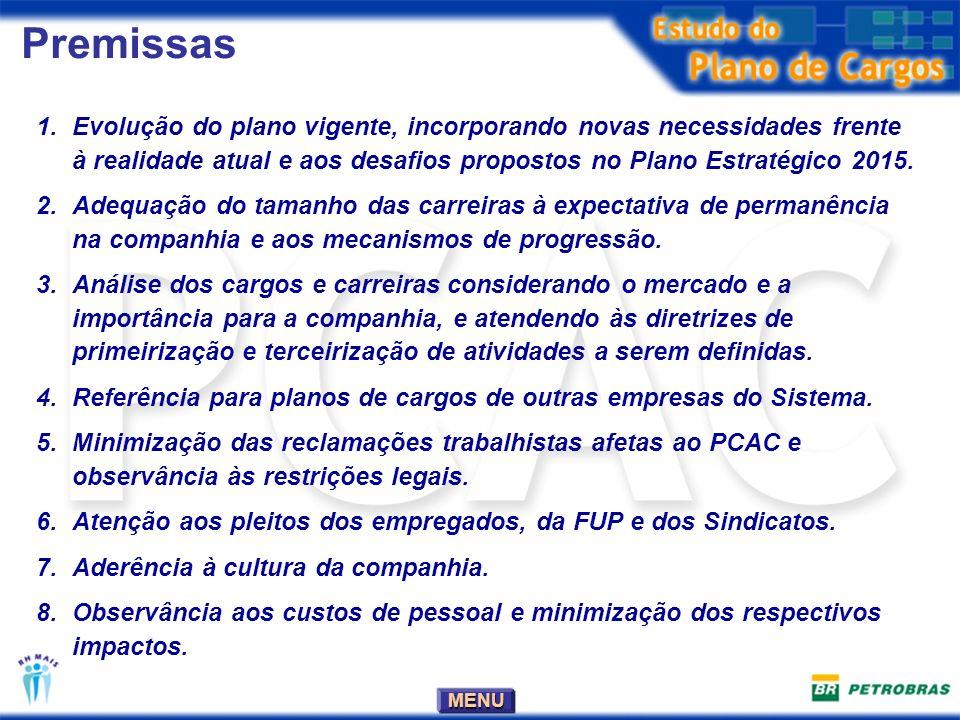 MENU Fluxo do trabalho Cargos descritos pelas áreas Processo de validação de cada etapa.
