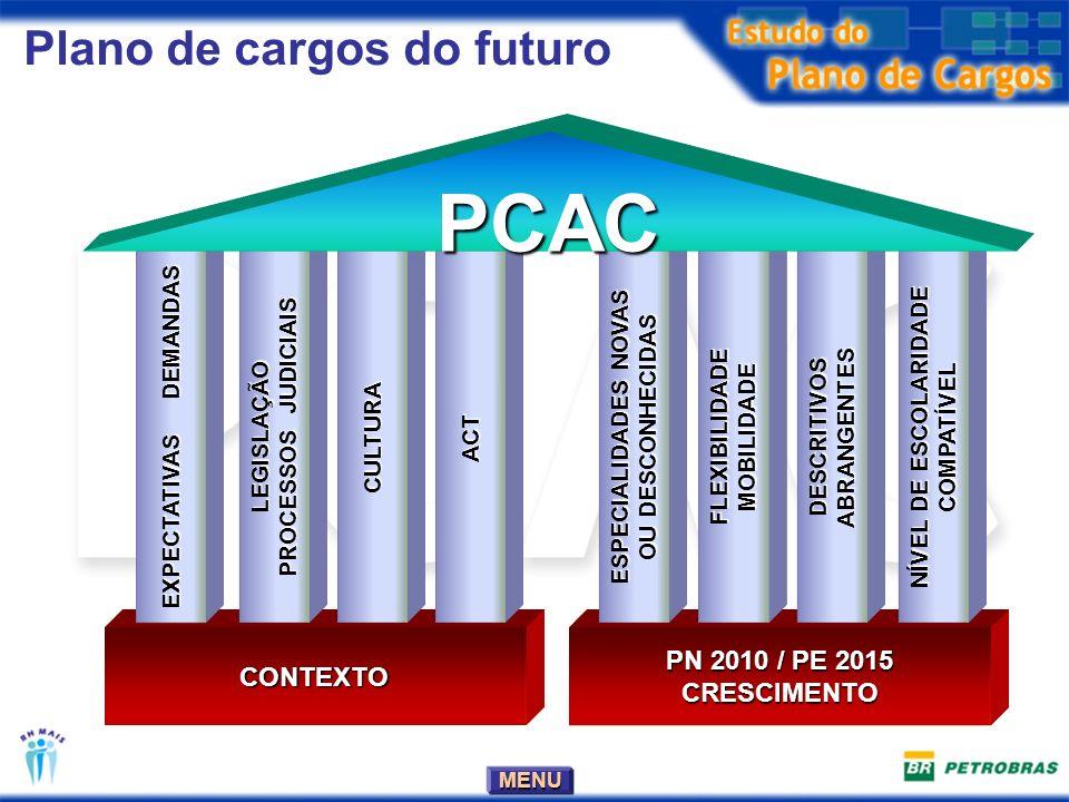 MENU Plano de cargos do futuro PN 2010 / PE 2015 CRESCIMENTOCONTEXTO NÍVEL DE ESCOLARIDADE COMPATÍVEL DESCRITIVOS ABRANGENTES FLEXIBILIDADEMOBILIDADE ESPECIALIDADES NOVAS OU DESCONHECIDAS ACT CULTURALEGISLAÇÃO PROCESSOS JUDICIAIS EXPECTATIVAS DEMANDAS PCAC
