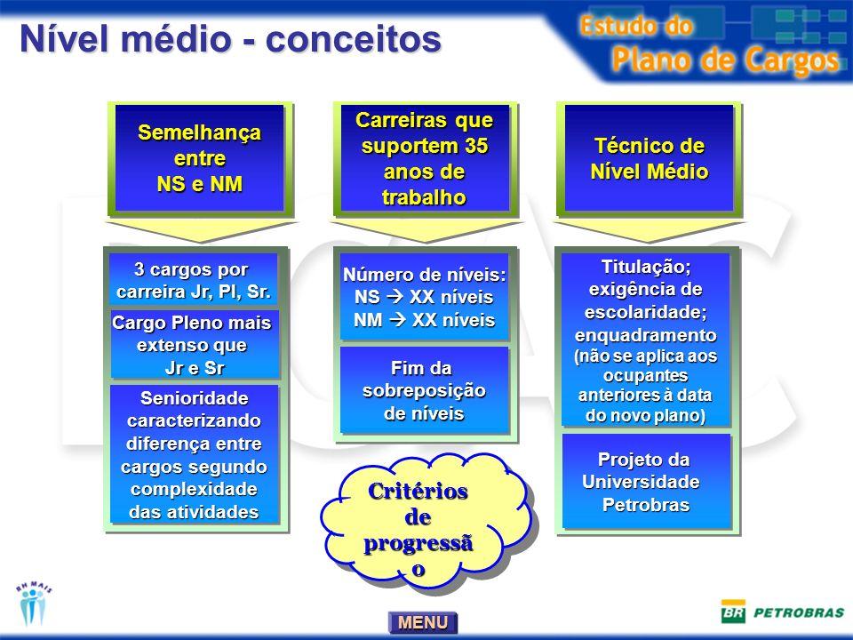 MENU Nível médio - conceitos Semelhança entre NS e NM Semelhança entre NS e NM 3 cargos por carreira Jr, Pl, Sr.