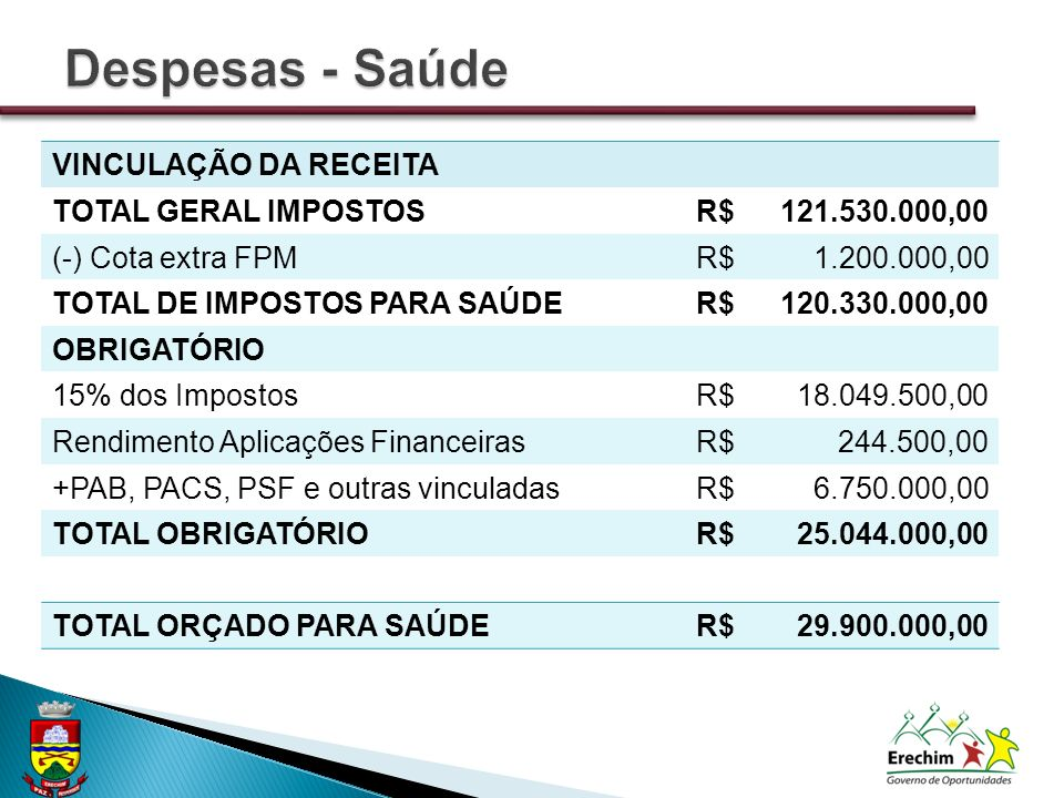 VINCULAÇÃO DA RECEITA TOTAL GERAL IMPOSTOSR$121.530.000,00 (-) Cota extra FPMR$1.200.000,00 TOTAL DE IMPOSTOS PARA SAÚDER$120.330.000,00 OBRIGATÓRIO 15% dos ImpostosR$18.049.500,00 Rendimento Aplicações FinanceirasR$244.500,00 +PAB, PACS, PSF e outras vinculadasR$6.750.000,00 TOTAL OBRIGATÓRIOR$25.044.000,00 TOTAL ORÇADO PARA SAÚDER$29.900.000,00