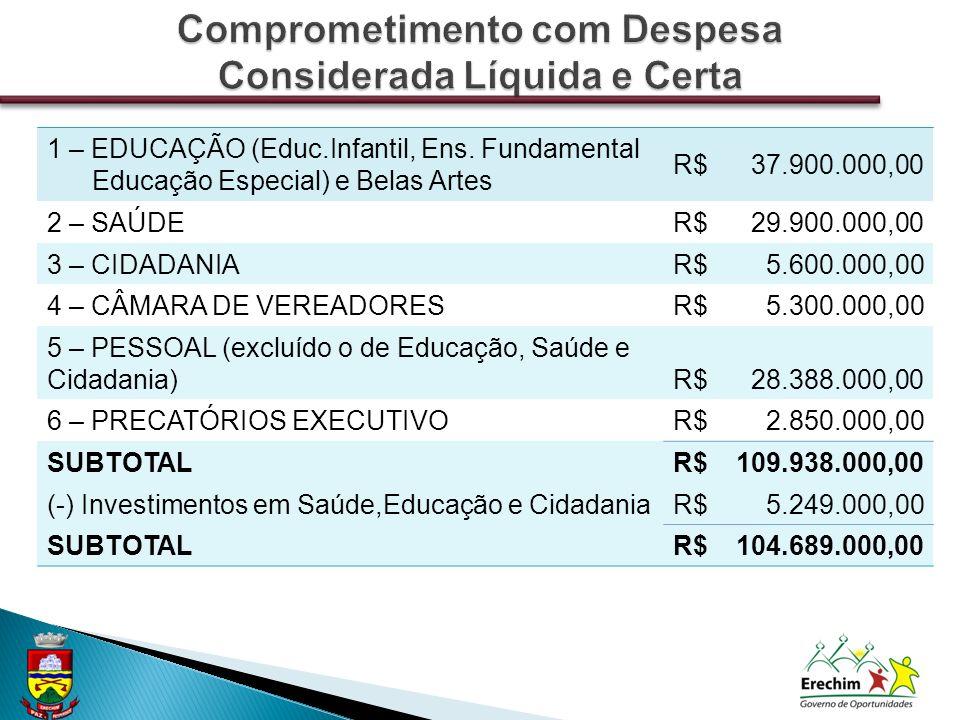 1 – EDUCAÇÃO (Educ.Infantil, Ens. Fundamental Educação Especial) e Belas Artes R$37.900.000,00 2 – SAÚDER$29.900.000,00 3 – CIDADANIAR$5.600.000,00 4