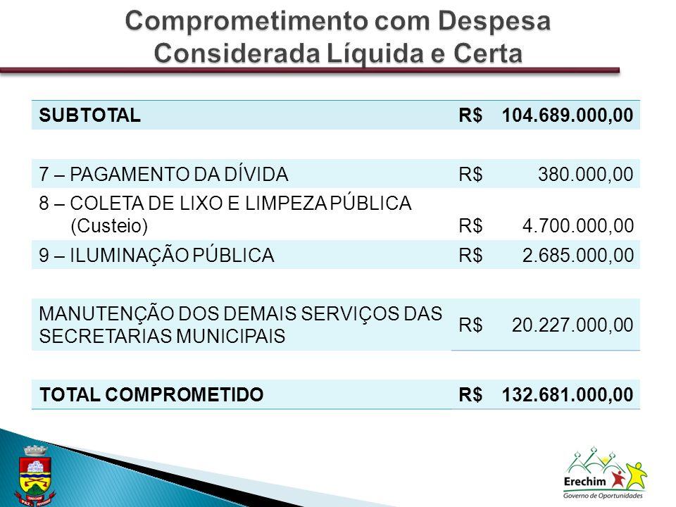 SUBTOTALR$104.689.000,00 7 – PAGAMENTO DA DÍVIDAR$380.000,00 8 – COLETA DE LIXO E LIMPEZA PÚBLICA (Custeio)R$4.700.000,00 9 – ILUMINAÇÃO PÚBLICAR$2.685.000,00 MANUTENÇÃO DOS DEMAIS SERVIÇOS DAS SECRETARIAS MUNICIPAIS R$20.227.000,00 TOTAL COMPROMETIDOR$132.681.000,00