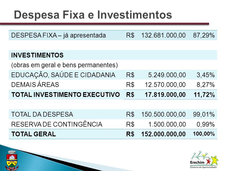 DESPESA FIXA – já apresentadaR$132.681.000,0087,29% INVESTIMENTOS (obras em geral e bens permanentes) EDUCAÇÃO, SAÚDE E CIDADANIAR$5.249.000,003,45% D