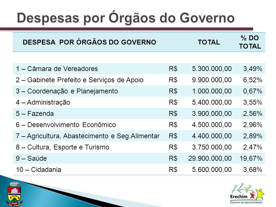 DESPESA POR ÓRGÃOS DO GOVERNOTOTAL % DO TOTAL 1 – Câmara de VereadoresR$5.300.000,003,49% 2 – Gabinete Prefeito e Serviços de ApoioR$9.900.000,006,52%