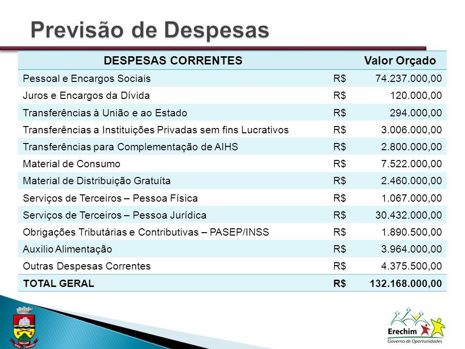 DESPESAS CORRENTESValor Orçado Pessoal e Encargos SociaisR$74.237.000,00 Juros e Encargos da DívidaR$120.000,00 Transferências à União e ao EstadoR$29