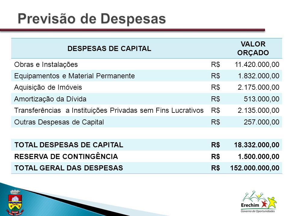 DESPESAS DE CAPITAL VALOR ORÇADO Obras e InstalaçõesR$11.420.000,00 Equipamentos e Material PermanenteR$1.832.000,00 Aquisição de ImóveisR$2.175.000,0