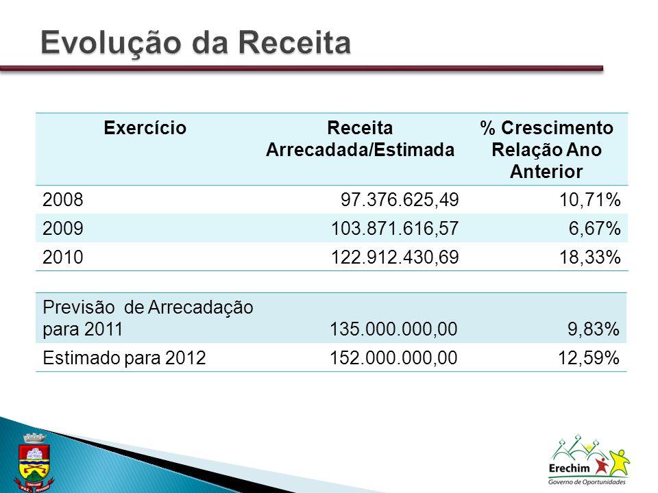 ExercícioReceita Arrecadada/Estimada % Crescimento Relação Ano Anterior 200897.376.625,4910,71% 2009103.871.616,576,67% 2010122.912.430,6918,33% Previsão de Arrecadação para 2011135.000.000,009,83% Estimado para 2012152.000.000,0012,59%