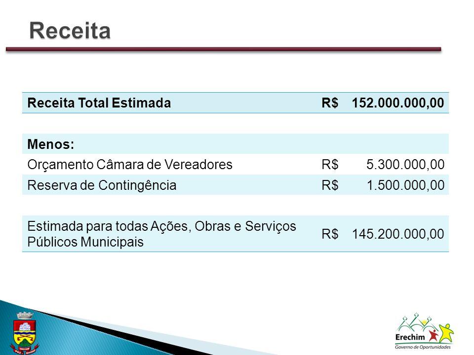 Receita Total EstimadaR$152.000.000,00 Menos: Orçamento Câmara de VereadoresR$5.300.000,00 Reserva de ContingênciaR$1.500.000,00 Estimada para todas A