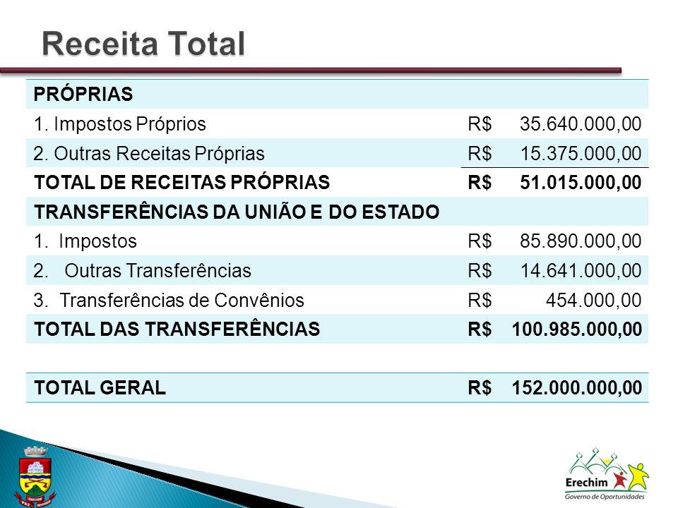 PRÓPRIAS 1. Impostos PrópriosR$35.640.000,00 2.