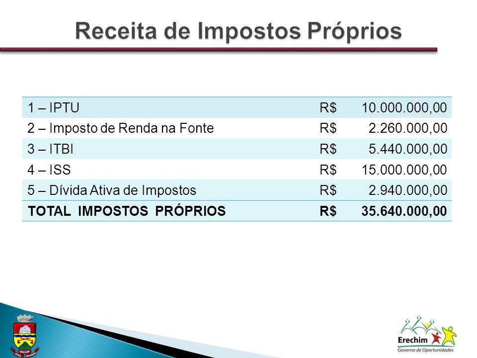 1 – IPTUR$10.000.000,00 2 – Imposto de Renda na FonteR$2.260.000,00 3 – ITBIR$5.440.000,00 4 – ISSR$15.000.000,00 5 – Dívida Ativa de ImpostosR$2.940.
