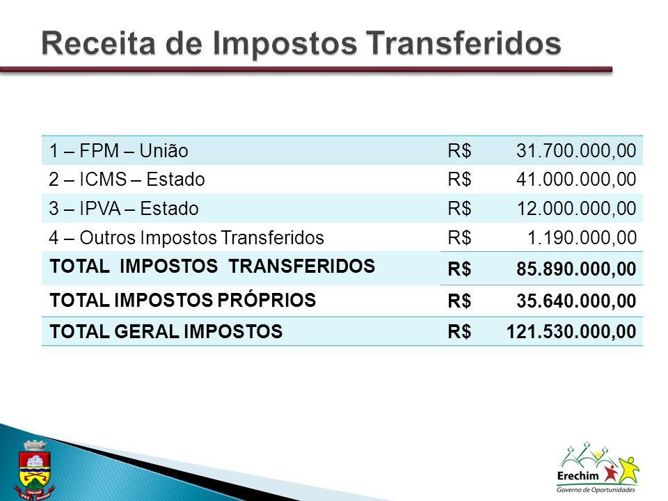 1 – FPM – UniãoR$31.700.000,00 2 – ICMS – EstadoR$41.000.000,00 3 – IPVA – EstadoR$12.000.000,00 4 – Outros Impostos TransferidosR$1.190.000,00 TOTAL IMPOSTOS TRANSFERIDOS R$85.890.000,00 TOTAL IMPOSTOS PRÓPRIOS R$35.640.000,00 TOTAL GERAL IMPOSTOSR$121.530.000,00