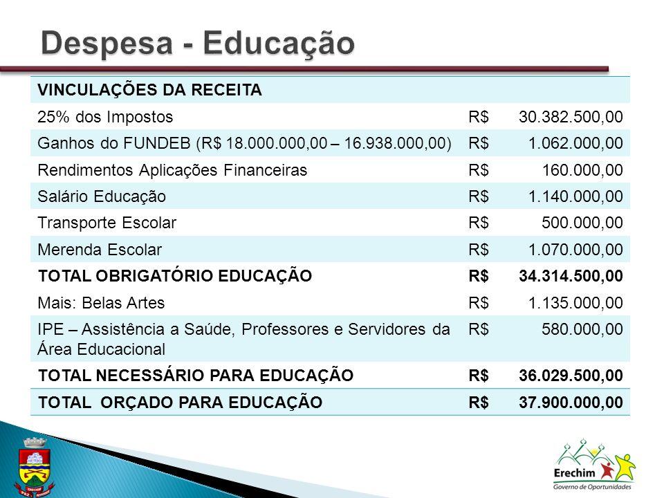 VINCULAÇÕES DA RECEITA 25% dos ImpostosR$30.382.500,00 Ganhos do FUNDEB (R$ 18.000.000,00 – 16.938.000,00) R$1.062.000,00 Rendimentos Aplicações FinanceirasR$160.000,00 Salário EducaçãoR$1.140.000,00 Transporte EscolarR$500.000,00 Merenda EscolarR$1.070.000,00 TOTAL OBRIGATÓRIO EDUCAÇÃOR$34.314.500,00 Mais: Belas ArtesR$1.135.000,00 IPE – Assistência a Saúde, Professores e Servidores da Área Educacional R$580.000,00 TOTAL NECESSÁRIO PARA EDUCAÇÃOR$36.029.500,00 TOTAL ORÇADO PARA EDUCAÇÃOR$37.900.000,00