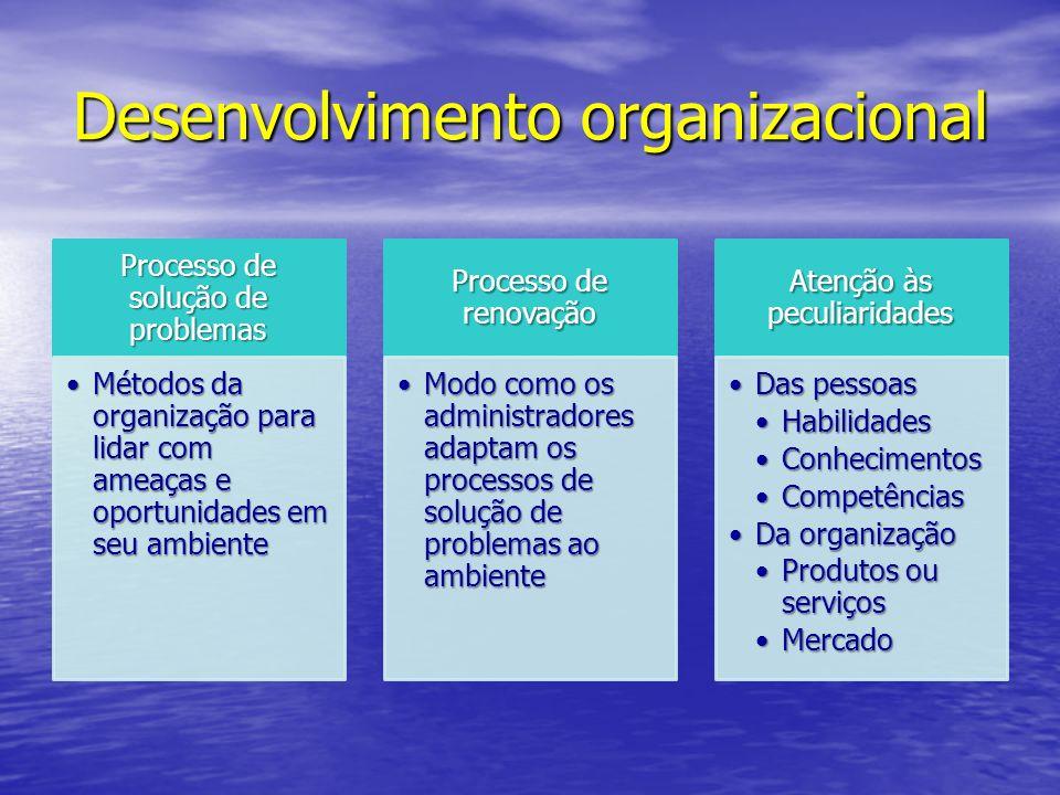 Desenvolvimento organizacional Processo de solução de problemas Métodos da organização para lidar com ameaças e oportunidades em seu ambienteMétodos d