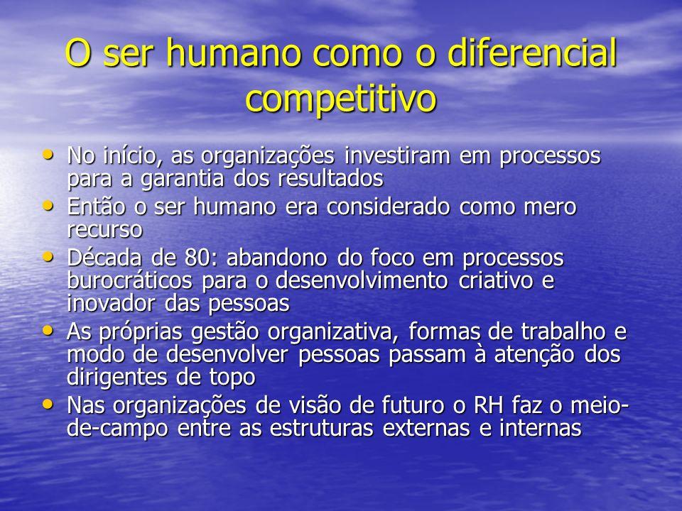 O ser humano como o diferencial competitivo No início, as organizações investiram em processos para a garantia dos resultados No início, as organizaçõ