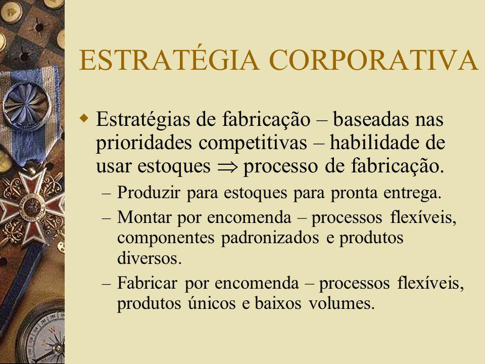 ESTRATÉGIA CORPORATIVA Estratégias de fabricação – baseadas nas prioridades competitivas – habilidade de usar estoques processo de fabricação. – Produ