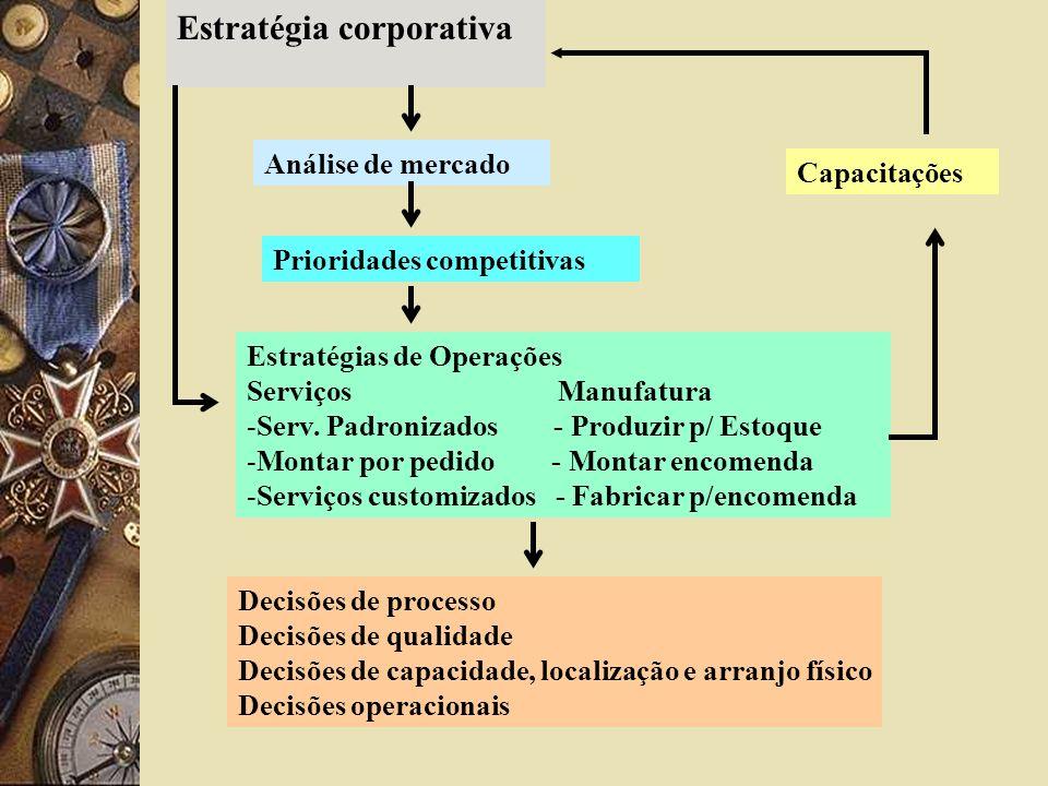 Estratégia corporativa Análise de mercado Prioridades competitivas Estratégias de Operações Serviços Manufatura -Serv. Padronizados - Produzir p/ Esto