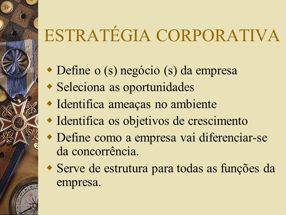 ESTRATÉGIA CORPORATIVA Define o (s) negócio (s) da empresa Seleciona as oportunidades Identifica ameaças no ambiente Identifica os objetivos de cresci