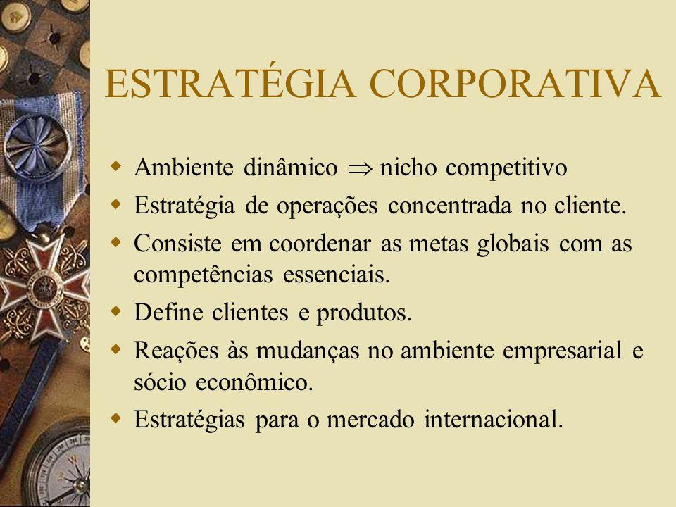 ESTRATÉGIA CORPORATIVA Ambiente dinâmico nicho competitivo Estratégia de operações concentrada no cliente. Consiste em coordenar as metas globais com