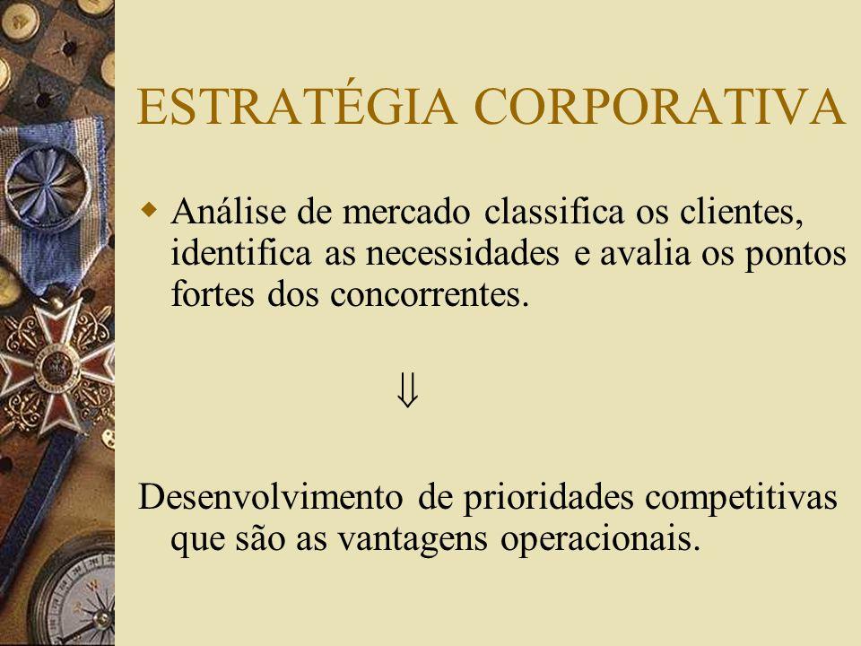 ESTRATÉGIA CORPORATIVA Análise de mercado classifica os clientes, identifica as necessidades e avalia os pontos fortes dos concorrentes. Desenvolvimen