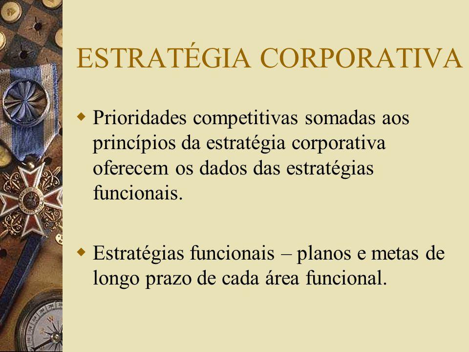 ESTRATÉGIA CORPORATIVA Prioridades competitivas somadas aos princípios da estratégia corporativa oferecem os dados das estratégias funcionais. Estraté