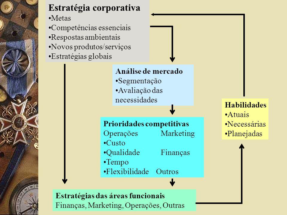 Estratégia corporativa Metas Competências essenciais Respostas ambientais Novos produtos/serviços Estratégias globais Análise de mercado Segmentação A