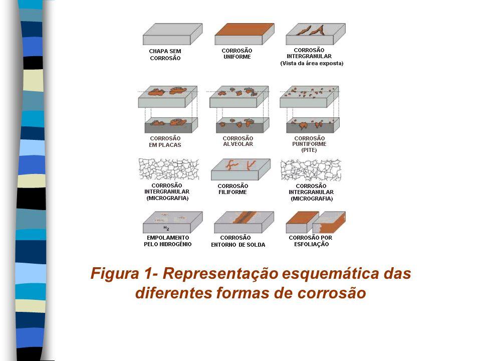Causa Corrosão sob contato ou por aeração diferencial: o contato entre as placas possibilitou a presença de frestas e a conseqüente corrosão em frestas ou por aeração diferencial.