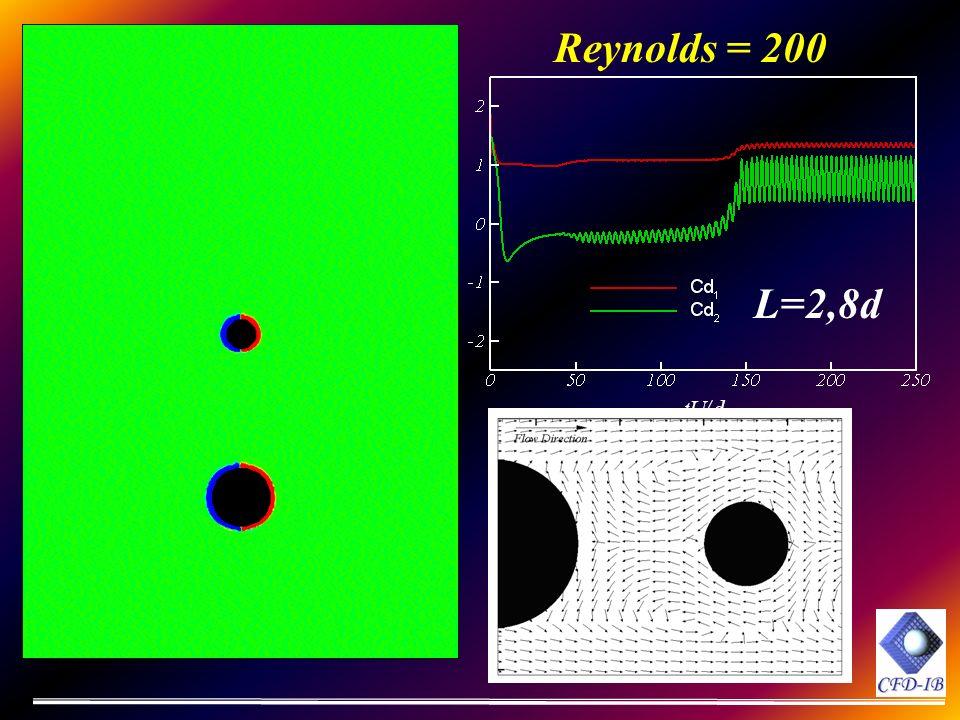 L=2,8d Reynolds = 200