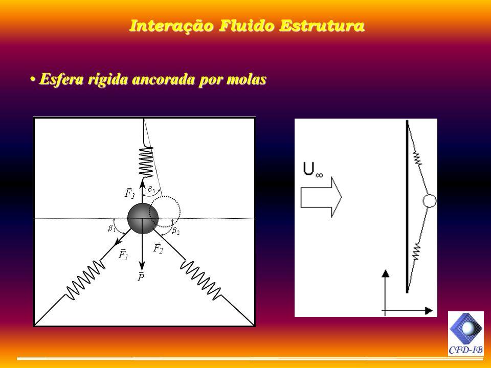 Interação Fluido Estrutura Esfera rígida ancorada por molas Esfera rígida ancorada por molas P 1 F 3 F 2 F 1 2 3