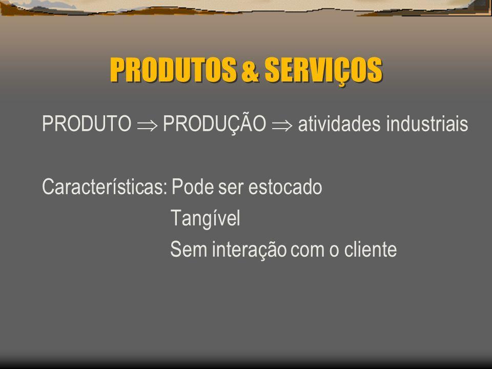 PRODUTOS & SERVIÇOS PRODUTO PRODUÇÃO atividades industriais Características: Pode ser estocado Tangível Sem interação com o cliente