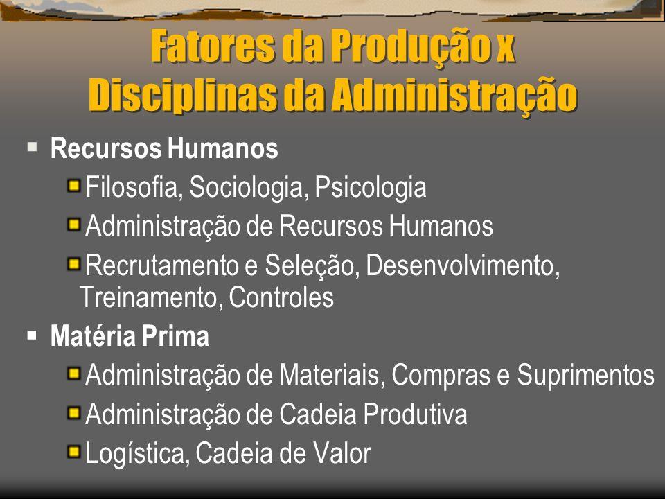 Fatores da Produção x Disciplinas da Administração Recursos Humanos Filosofia, Sociologia, Psicologia Administração de Recursos Humanos Recrutamento e