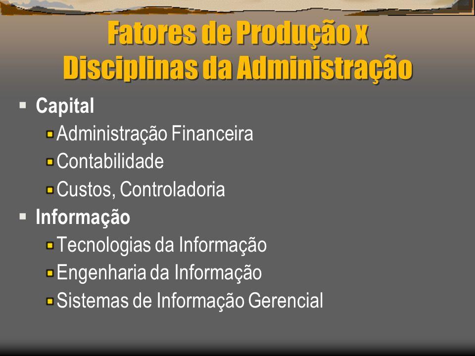 Fatores de Produção x Disciplinas da Administração Capital Administração Financeira Contabilidade Custos, Controladoria Informação Tecnologias da Info