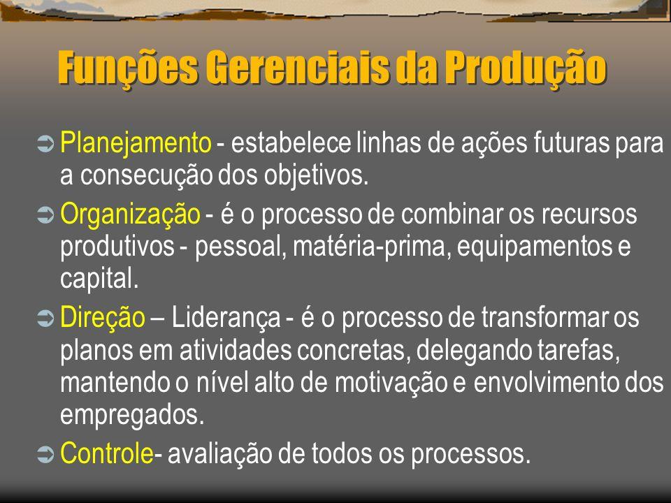 Funções Gerenciais da Produção Planejamento - estabelece linhas de ações futuras para a consecução dos objetivos. Organização - é o processo de combin