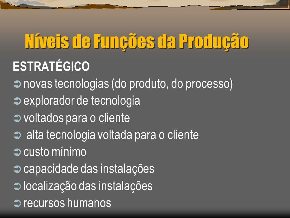 Níveis de Funções da Produção ESTRATÉGICO novas tecnologias (do produto, do processo) explorador de tecnologia voltados para o cliente alta tecnologia