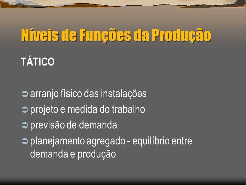 Níveis de Funções da Produção TÁTICO arranjo físico das instalações projeto e medida do trabalho previsão de demanda planejamento agregado - equilíbri